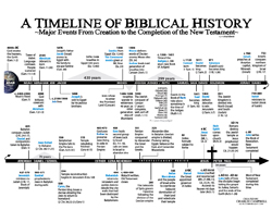 bible_history_timeline_char